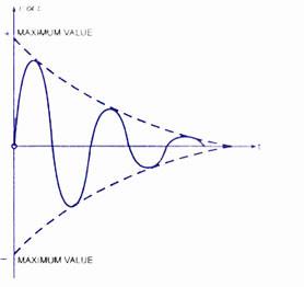 Damped-Oscillation